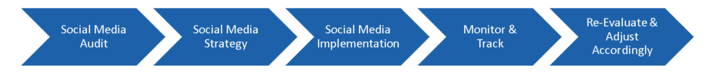Social Media Audit > Social Media Strategy > Social Media Implementation > Monitor & Track > Re-Evaluate & Adjust Accordingly