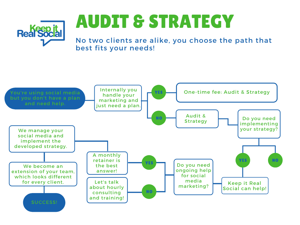 SOCIAL-MEDIA-AUDIT-AND-STRATEGY-KEEP-IT-REAL-SOCIAL-SOCIAL-MEDIA-MARKETING-EXPERTS-SOCIAL MEDIA AGENCY-NORTHERN-MICHIGAN